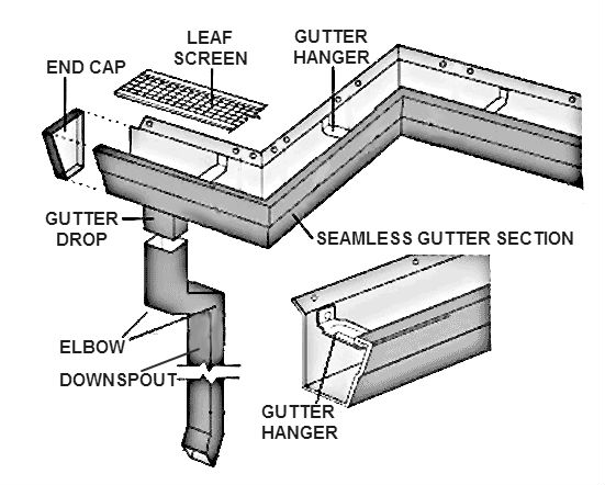Adco-Roofing-Benefits-of-a-well-functioning-gutter-system